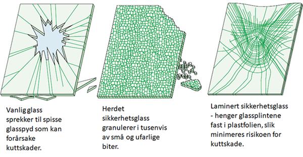 Illustrasjon knust glass - vanlig - herdet og laminert.png